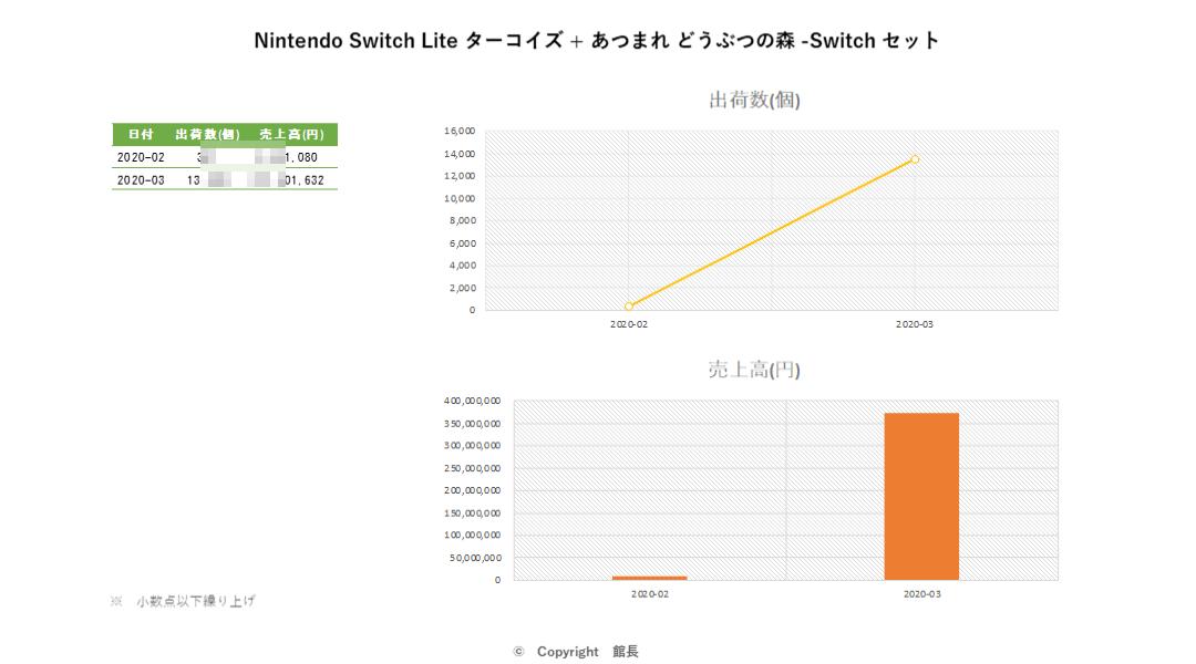 20200429_Nintendo Switch Lite ターコイズ + あつまれ どうぶつの森 -Switch セット