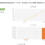 3月データ Nintendo Switch Lite ターコイズ + あつまれ どうぶつの森 -Switch セット