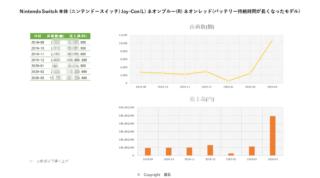 Nintendo Switch 本体 (ニンテンドースイッチ) Joy-Con(L) ネオンブルー(R) ネオンレッド(バッテリー持続時間が長くなったモデル)