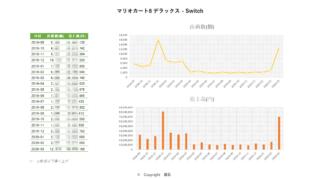 20200429_マリオカート8 デラックス - Switch