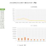 3月データ ファイナルファンタジーVII リメイク – PS4