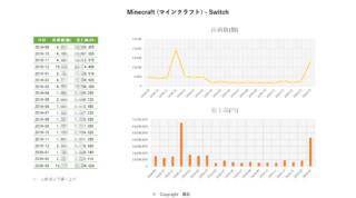 20200429_Minecraft (マインクラフト) - Switch