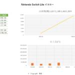 3月データ Nintendo Switch Lite イエロー