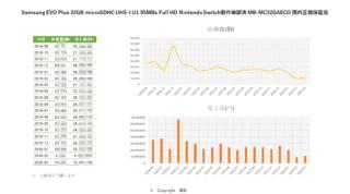Samsung EVO Plus 32GB microSDHC UHS-I U1 95MB s Full HD MB-MC32GA ECO 国内正規保証品