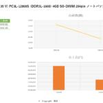 3月データ SK hynix 低電圧対応 (1 35 V) PC3L-12800S (DDR3L-1600) 4GB SO-DIMM 204pin ノートパソコン用メモリ