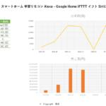 3月データ SwitchBotスイッチボットスマートホーム学習リモコンAlexa-GoogleHomeIFTTTイフトSiriに対応