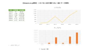 20200514_【Amazon.co.jp限定】 ニオイをとる砂 猫砂 5.5L×4袋 (ケース販売)