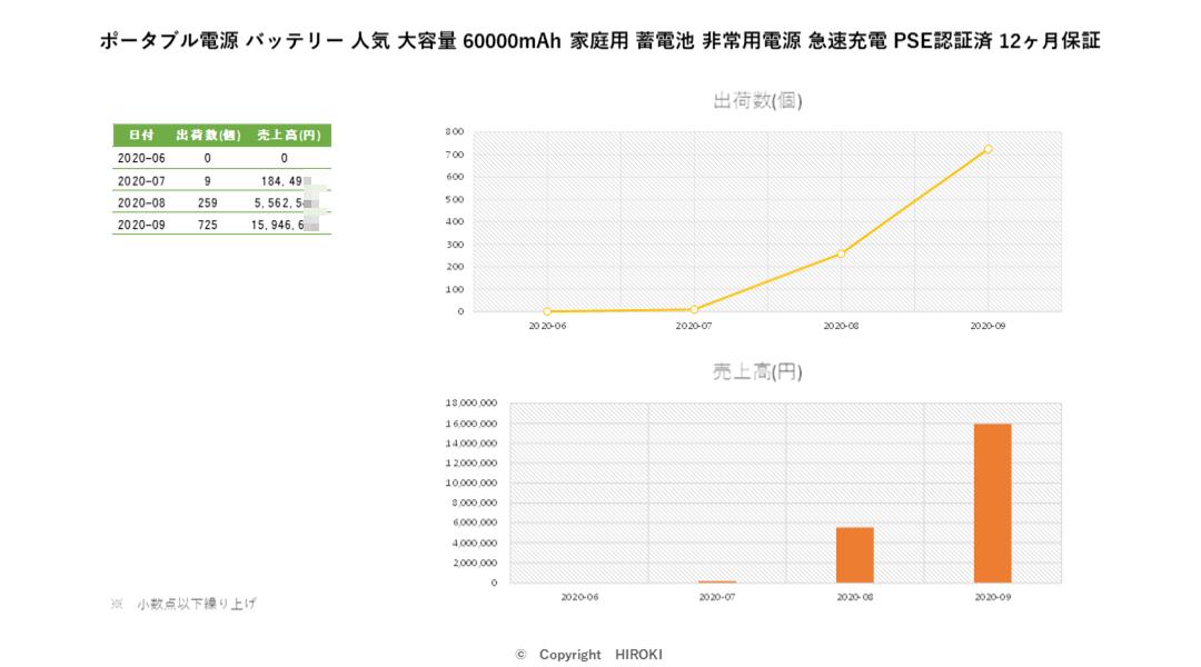 ポータブル電源 バッテリー 人気 大容量 60000mAh 家庭用 蓄電池 非常用電源 急速充電 PSE認証済 12ヶ月保証